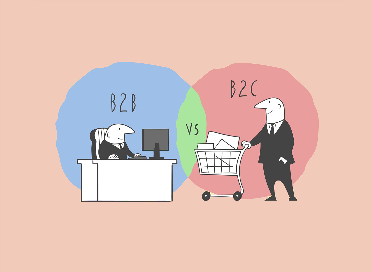 B2b And B2c Content Marketing